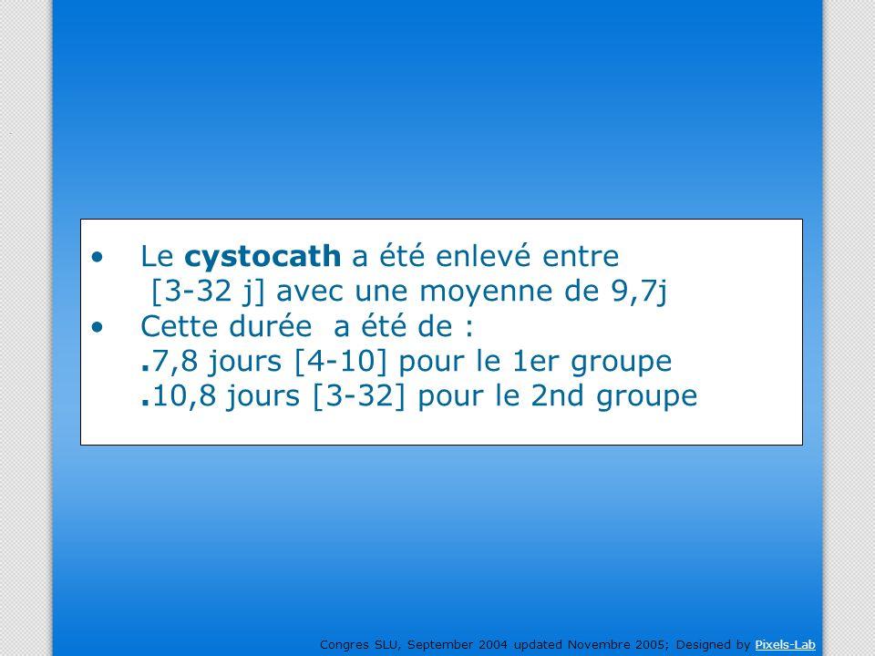 Le cystocath a été enlevé entre [3-32 j] avec une moyenne de 9,7j